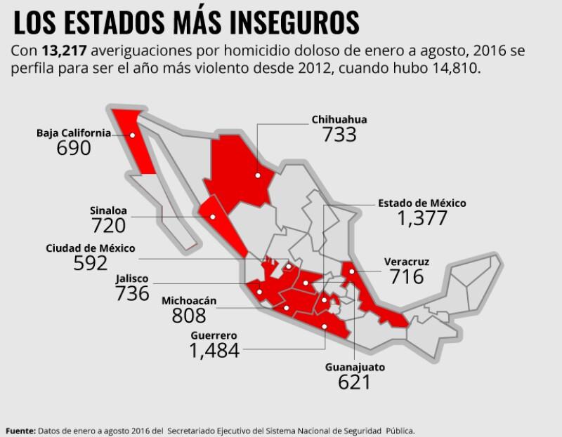 Homicidios en 2016